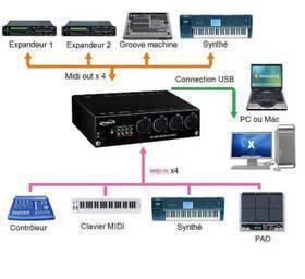 PRODIPE MIDI USB 4i4o